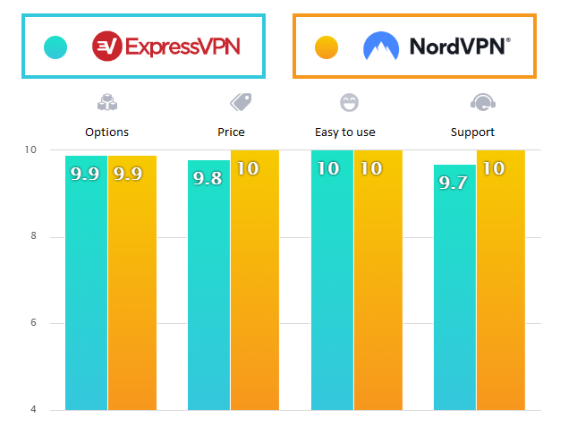 Nord VPN vs Express VPN